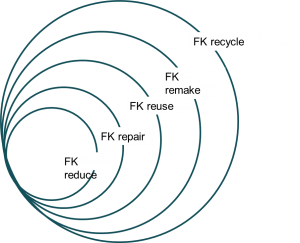 fk circle